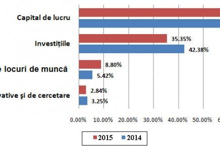 Caracteristici ale finantarii IMMurilor in 2015 si 2014
