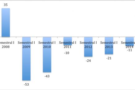 Evaluarea situaţiei de ansamblu a IMM-urilor din România ~ semestrul I din 2014
